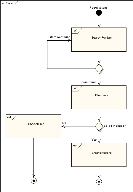 eamindshare reference guide    merge etc  can be used on interaction overview diagrams to put the control logic around the lower level diagrams  the following example depicts a sample